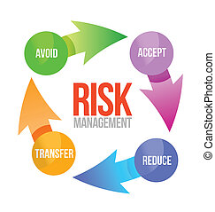 risk management cycle illustration design over white