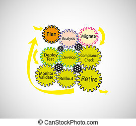 Software Development Life cycle - A Vector illustration of...