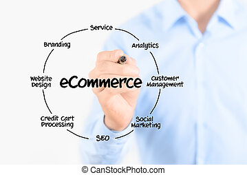 E-commerce diagram structure - Young businessman holding a...