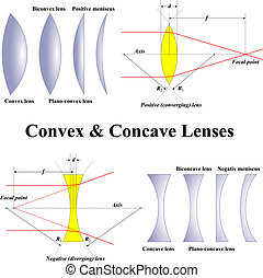 Convex and Concave Lenses - Convex Concave Lenses