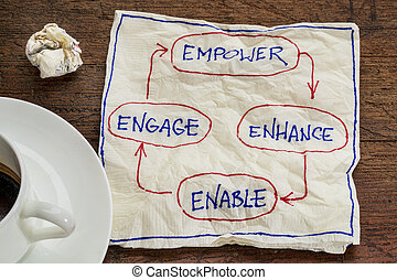 empower, enhance, enable and engage - business concept -...