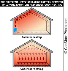 Illustration showing the different heat circulation pattern between wall hung radiators and underfloor heating
