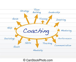 coaching model diagram illustration design over a notepad...
