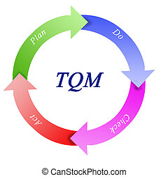 tqm diagram