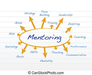 mentoring model diagram illustration design over a notepad...