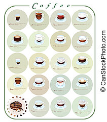Different Kind of Coffee Menu or Coffee Guide - Coffee...