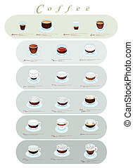 Different Type of Coffee Menu or Coffee Guide - Coffee...