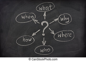 mind map with questions on a blackboard - a simple mindmap...