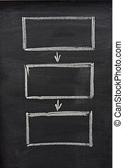blank flow diagram sketched on blackboard