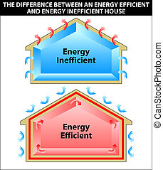 The difference between an energy efficient and energy...