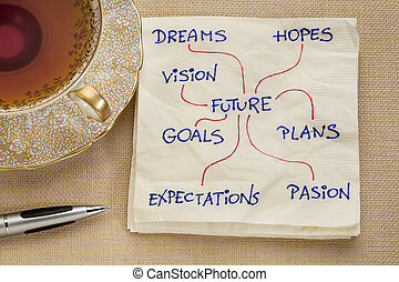 dreams, goals, plans, vision