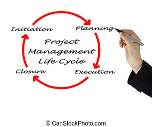 project management life cycle