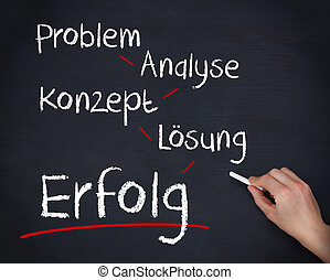 Hand writing problem analyse konzept losung and erfolg on a...