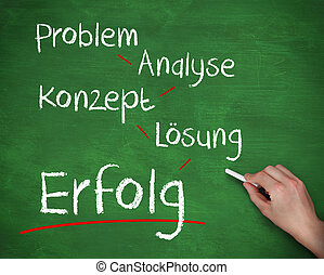 Hand writing problem analyse konzept losung and erfolg with...
