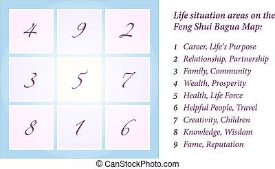 Feng Shui Bagua - Illustration of a Feng Shui Bagua,...