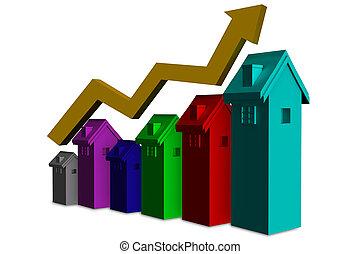 Rising Real Estate Price - Sign of Rising Real Estate price