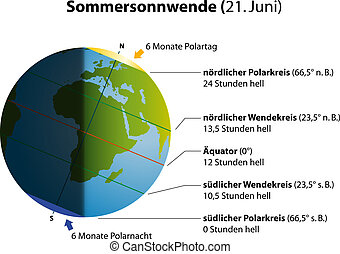 Summer Solstice - Illustration of summer solstice on june 21...