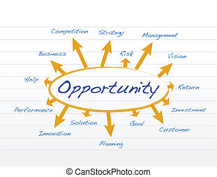 opportunity model diagram illustration design over white