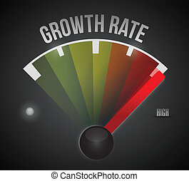 growth rate level measure meter from low to high