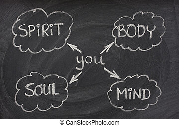 body, mind, soul, spirit on blackboard