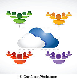 Different teams of people working using a cloud vectors illustration