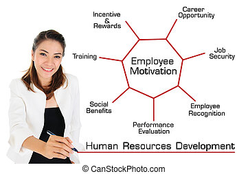 Human Resources Development Concept