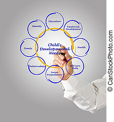 Childs Developmental Needs
