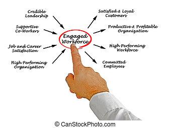 Engaged workforce