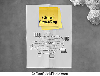 cloud computing on sticky note with crumpled paper as concept