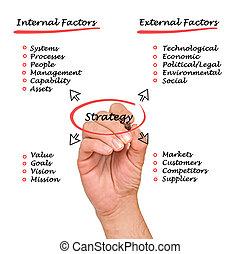 diagrama, estratégia