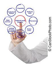 Patient-centered, Atención sanitaria