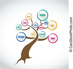 social media tree illustration design