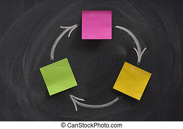 flow diagram with three boxes on blackboard - a flow diagram...