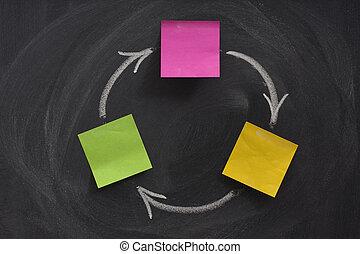 fluxo, diagrama, três, caixas, quadro-negro