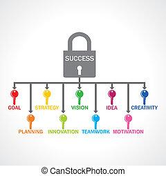 Different keys for success lock