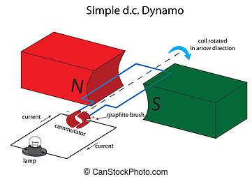 Simple dc dynamo illustration - Illustration of a simple...