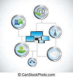 computadora, red, tecnología, comunicación