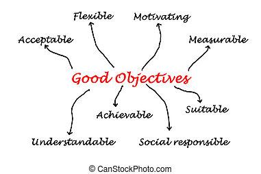 calidad, bueno, objetivos