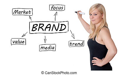 Brand - Young businesswoman drawing Brand process...