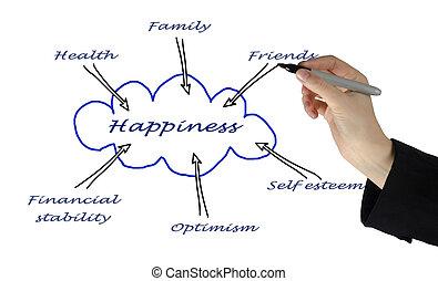 diagrama, felicidade