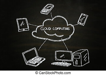 cloud computing illustration sketched with chalk on...
