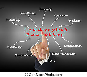 Diagram of leadership qualities