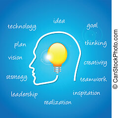 concept  human face profile with bulb planning the success