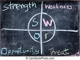 SWOT business Analysis - free hand drawing of business SWOT...