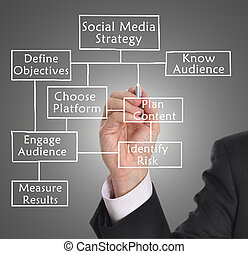 Social media strategy - Businessman drawing social media...