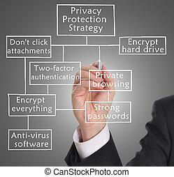 Privacy protection - Businessman drawing privacy protection...
