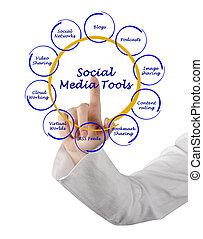 Diagram of social media tools