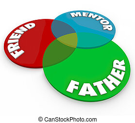 Father Friend Mentor words on venn diagram to illustrate the...