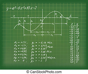 formula - picture of a complicated formula with curve on a...