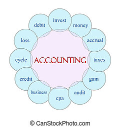 Accounting Circular Word Concept - Accounting concept...